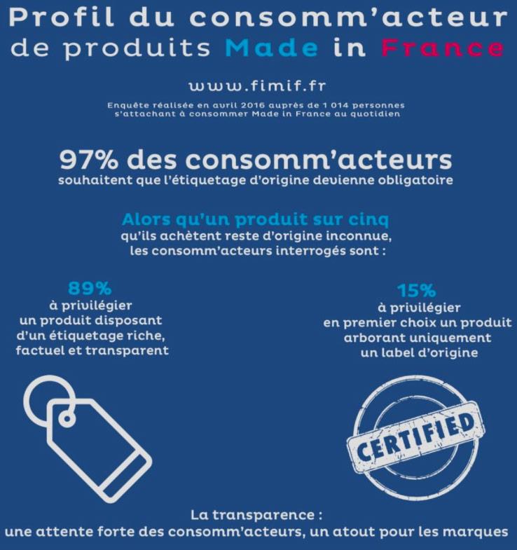 Fimif étude sur les consomm'acteurs