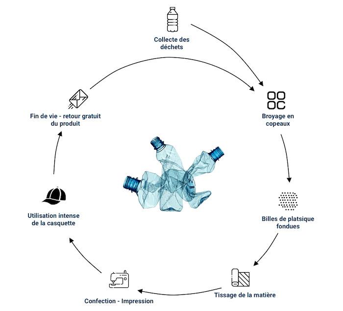 Cycle de vie casquette PET recyclé et recyclable
